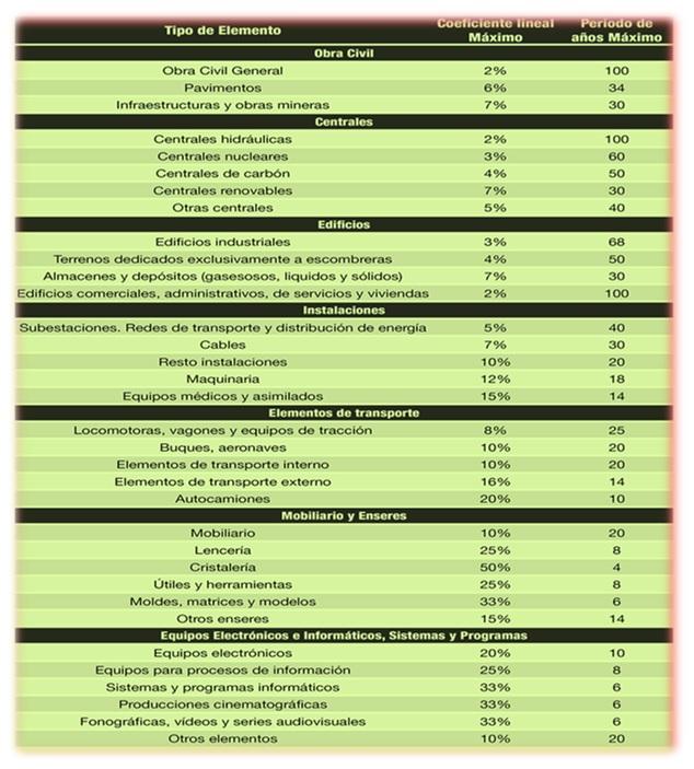 tabla amortizacion
